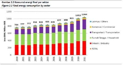 BPPT – Outlook Energi Indonesia 2013