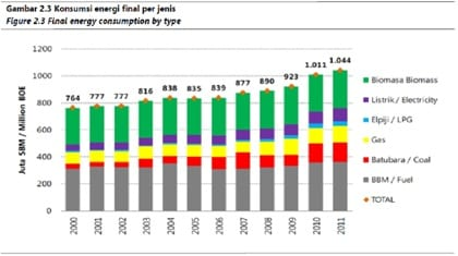 BPPT – Outlook Energi Indonesia 2013(2)