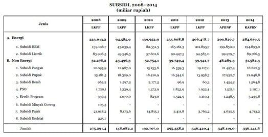 Nota Keuangan dan RAPBN 2014(5)