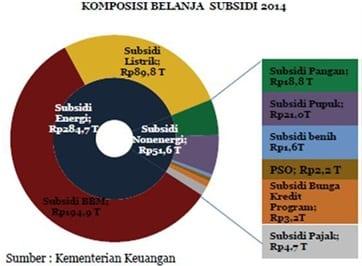 komposisi belanja subsidi(4)